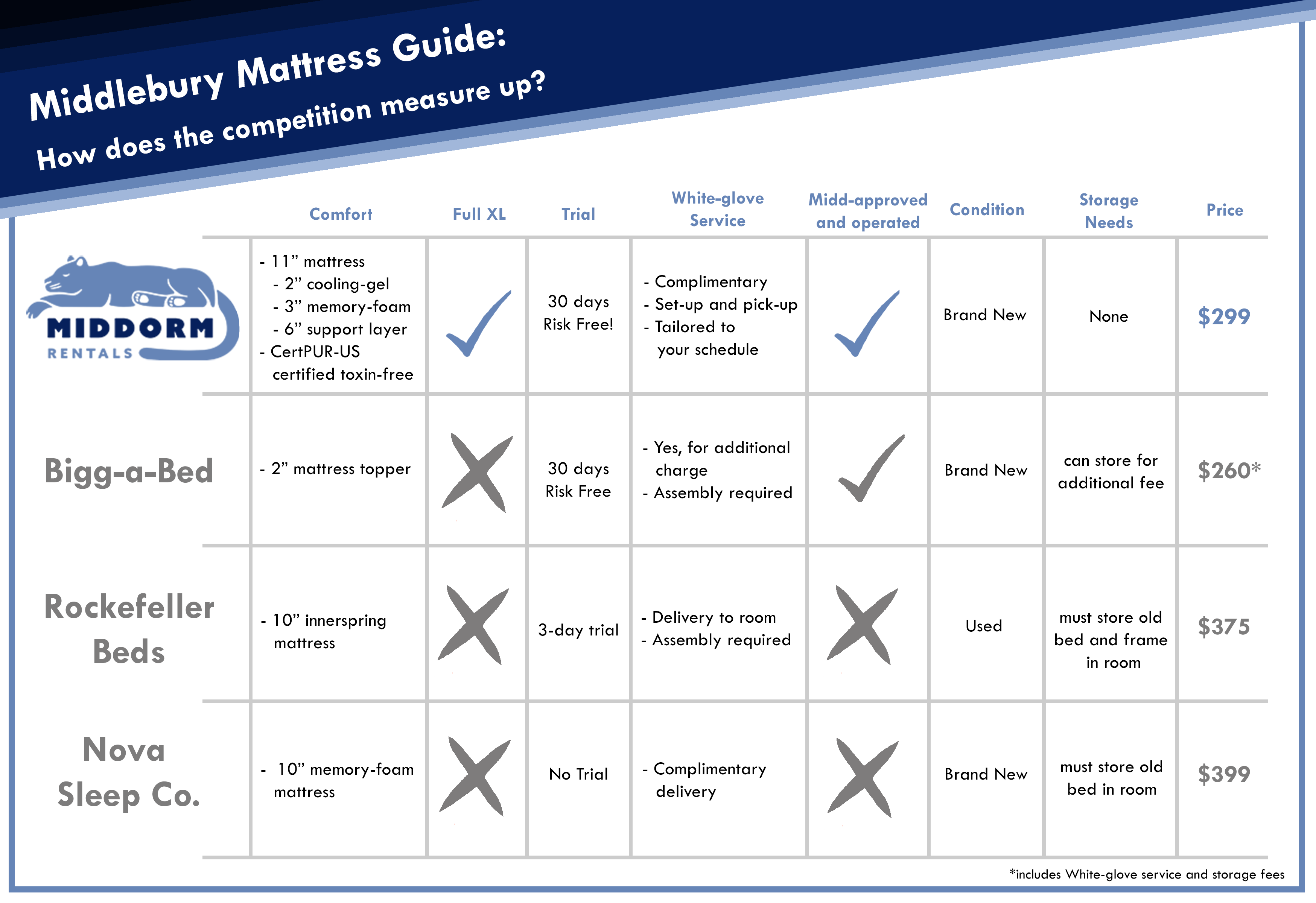 Our Mattress Buying Guide